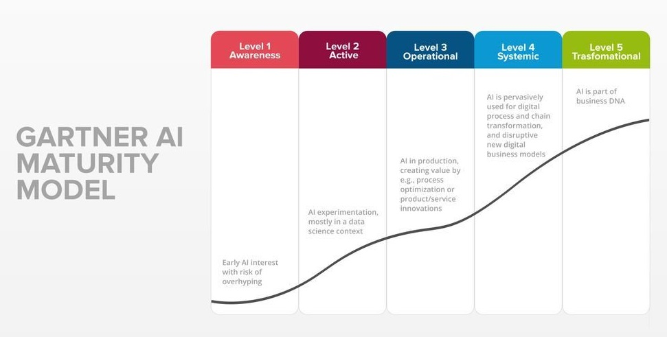 Artificial Intelligence Maturity Model Infographic